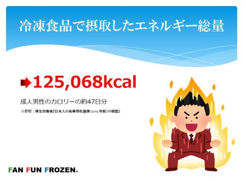 冷凍食品で摂取したエネルギー総数