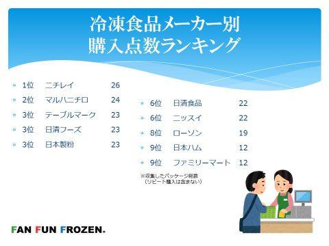 冷凍食品メーカー別購入点数ランキング