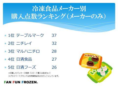 冷凍食品メーカー別購入点数ランキング(メーカーのみ)